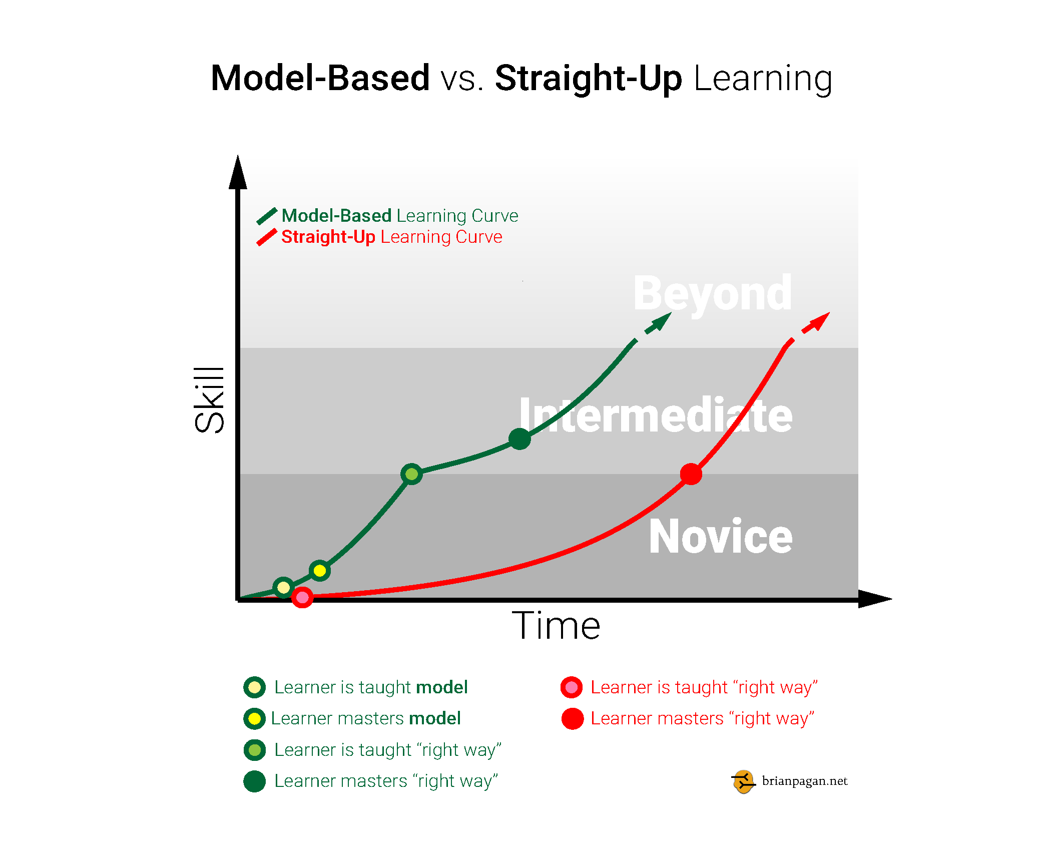 Learning Curve for Model-Based vs. Straight-Up Learning