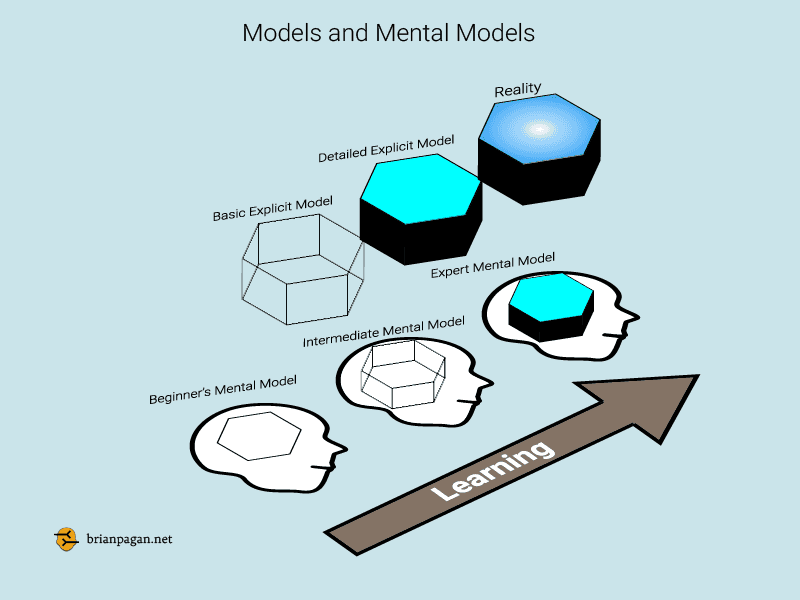 Models and how We Use Them