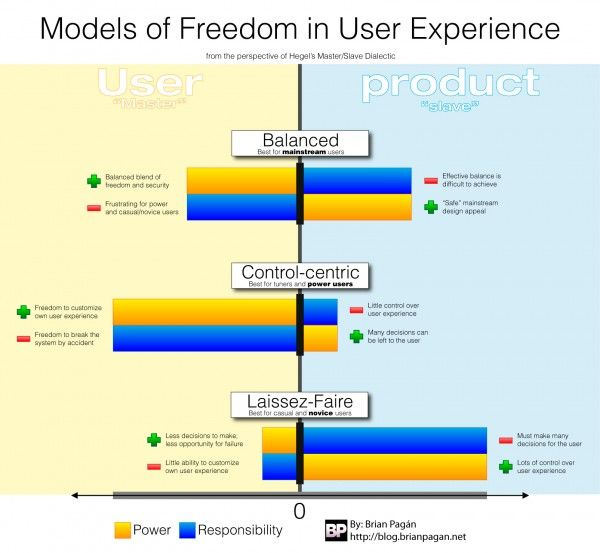 Diagram of Freedom in User Experience