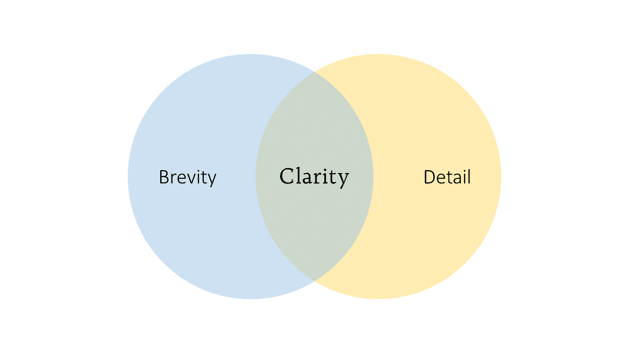 Clarity: the Sweet Spot of Understanding