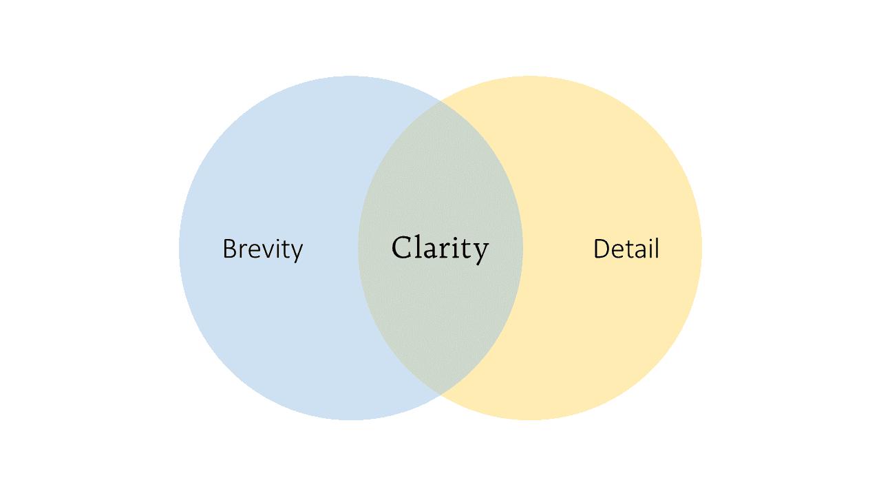 Clarity: the Sweet Spot of Understanding