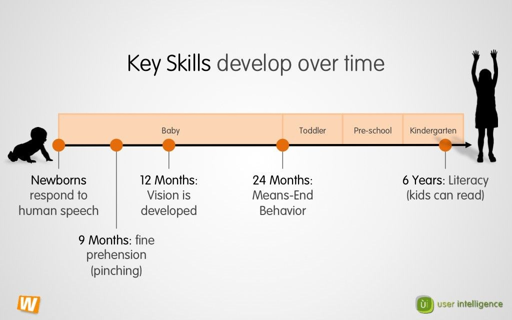 Kids' SKills Develop Over Time
