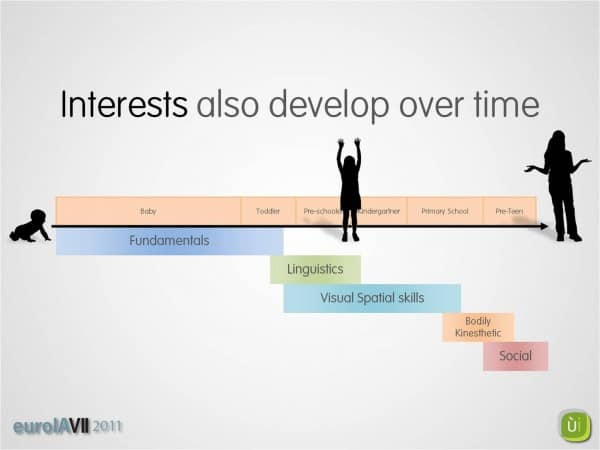 Children's interests develop over time - click here for our slides