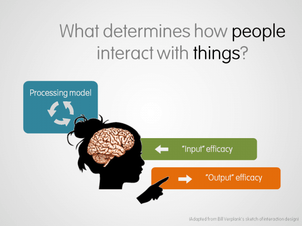 Factors of Interaction: Visual Aid