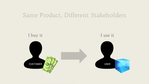 Same Product, Different Stakeholders