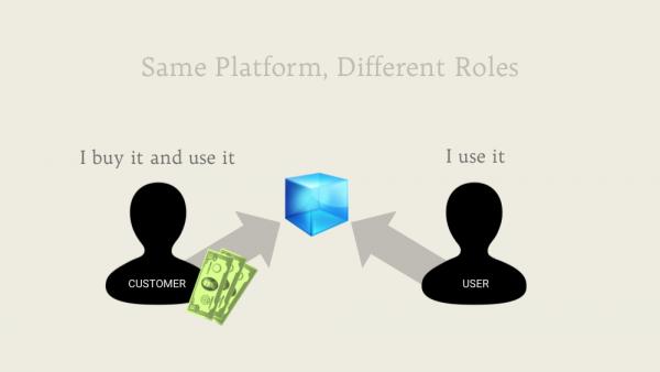 Same Platform, Different Roles