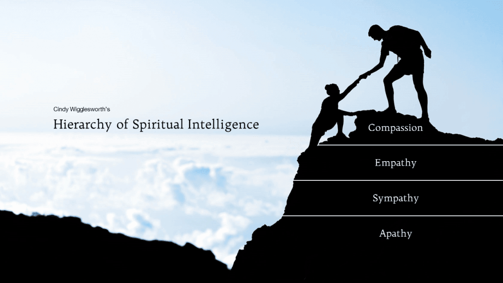 Hierarchy of Spiritual Intelligence