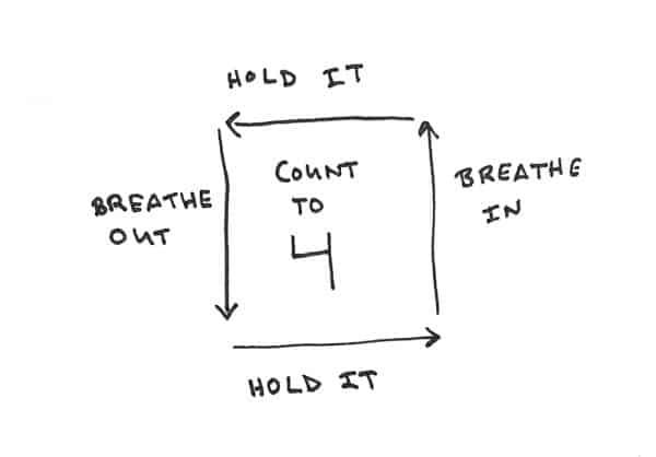 Box breathing diagram