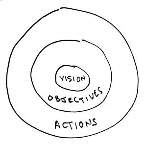 Vision Objectives and Actions Model