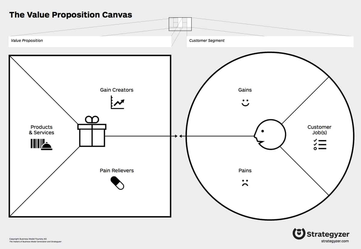 Value Proposition Canvas by Strategyzer