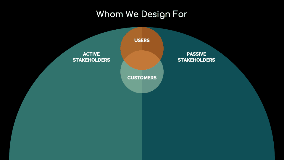 Whom we design for: Users, Customers, Active Stakeholders, and Passive Stakeholders