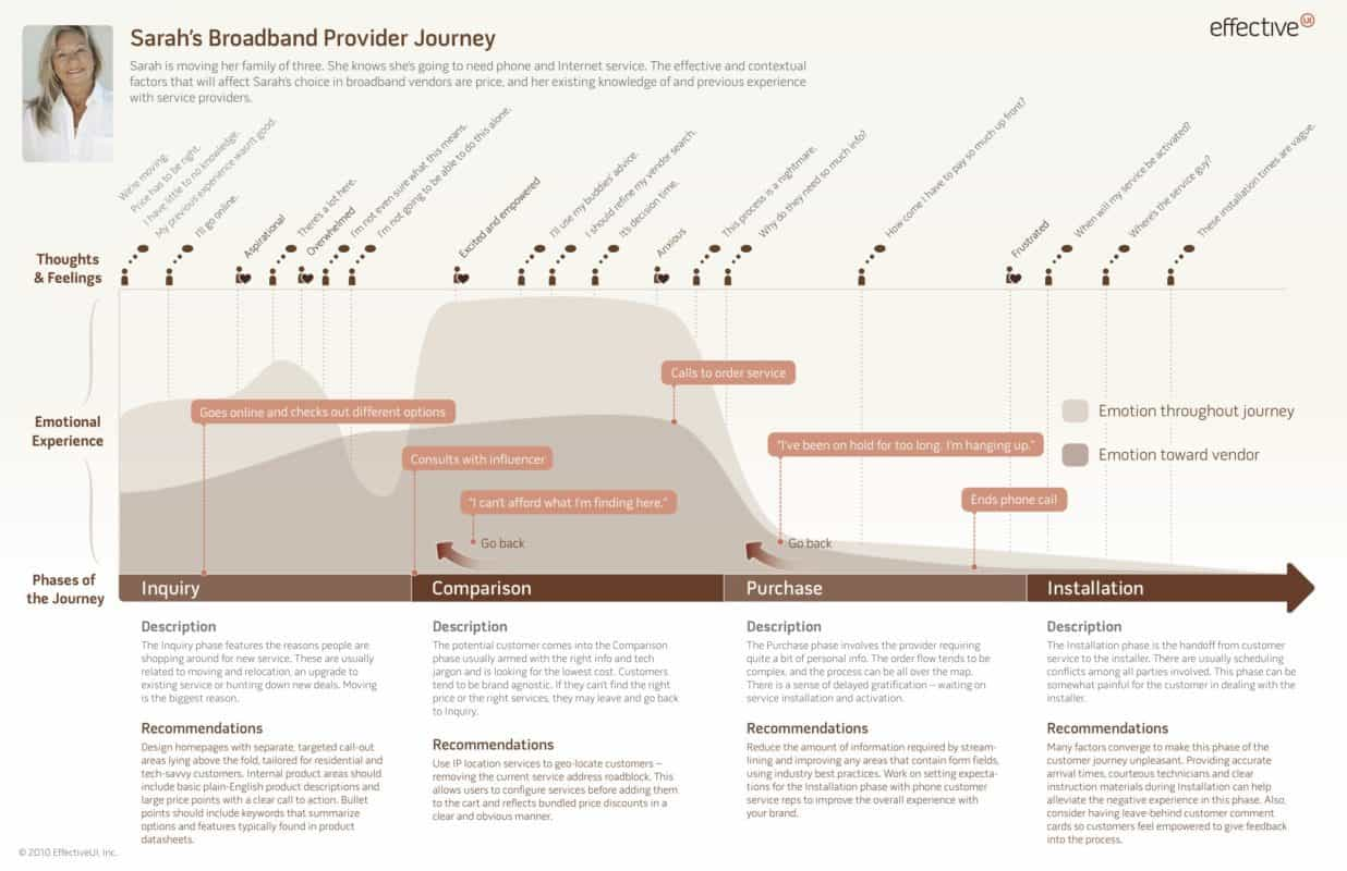 Journey Map Example by Joel Flom at EffectiveUI