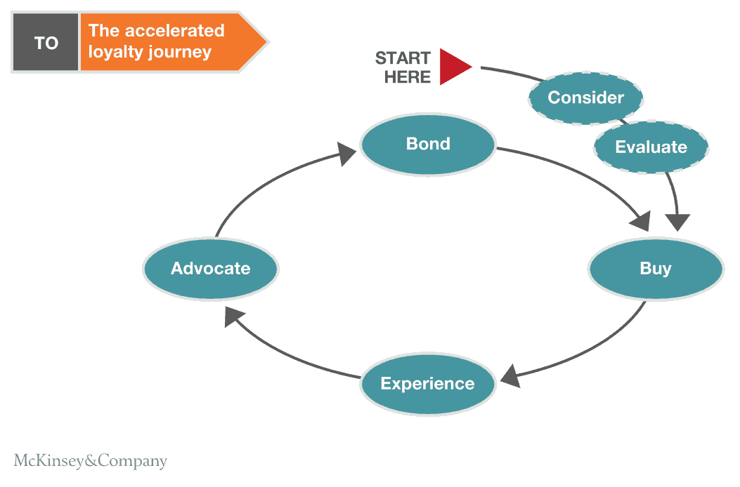 McKinsey's new customer decision journey with accelerated loyalty journey - Start, Consider, Evaluate, Buy, Experience, Advocate, Bond, loops back to Buy