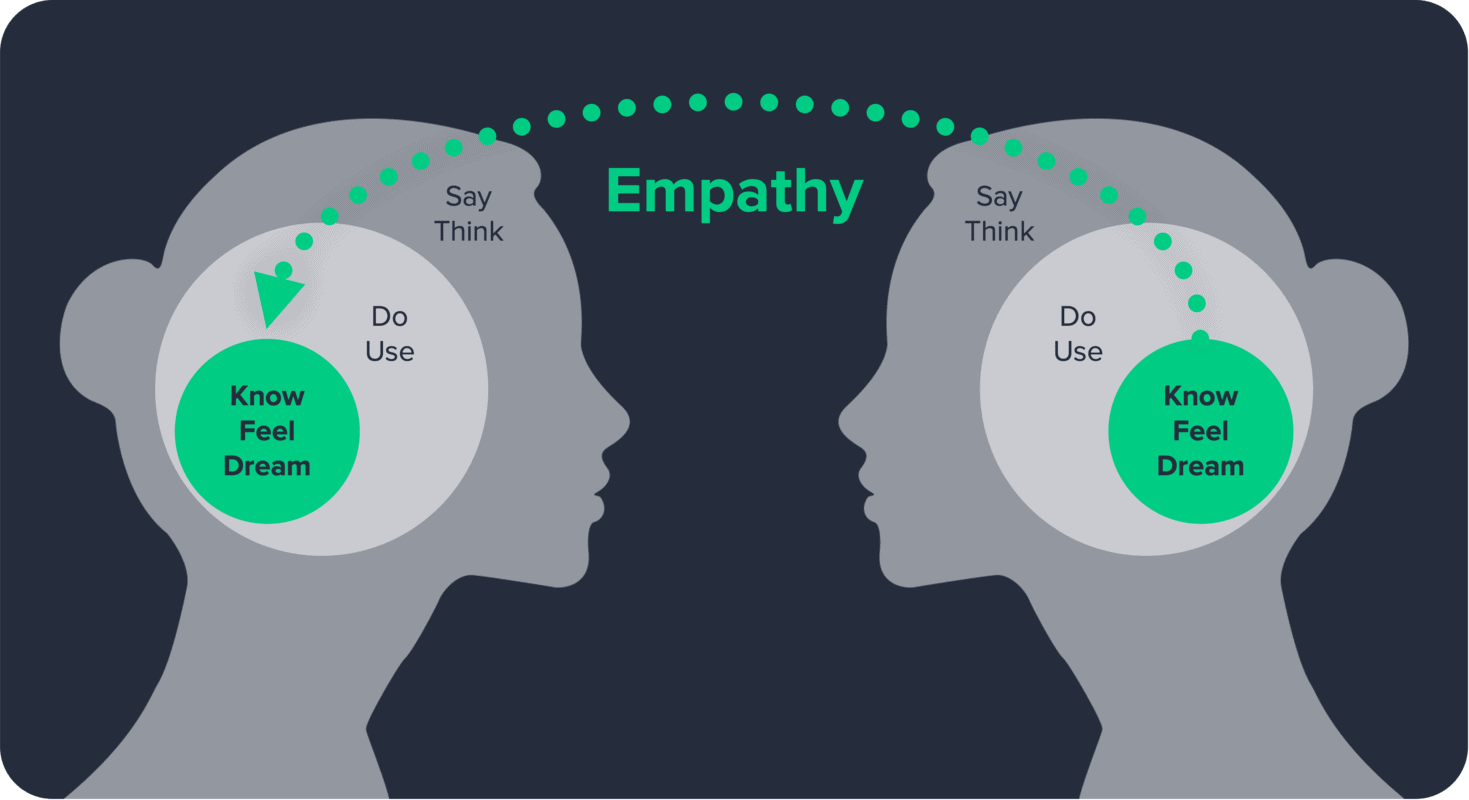 Empathy is listening with emotion - crucial for the future of UX.