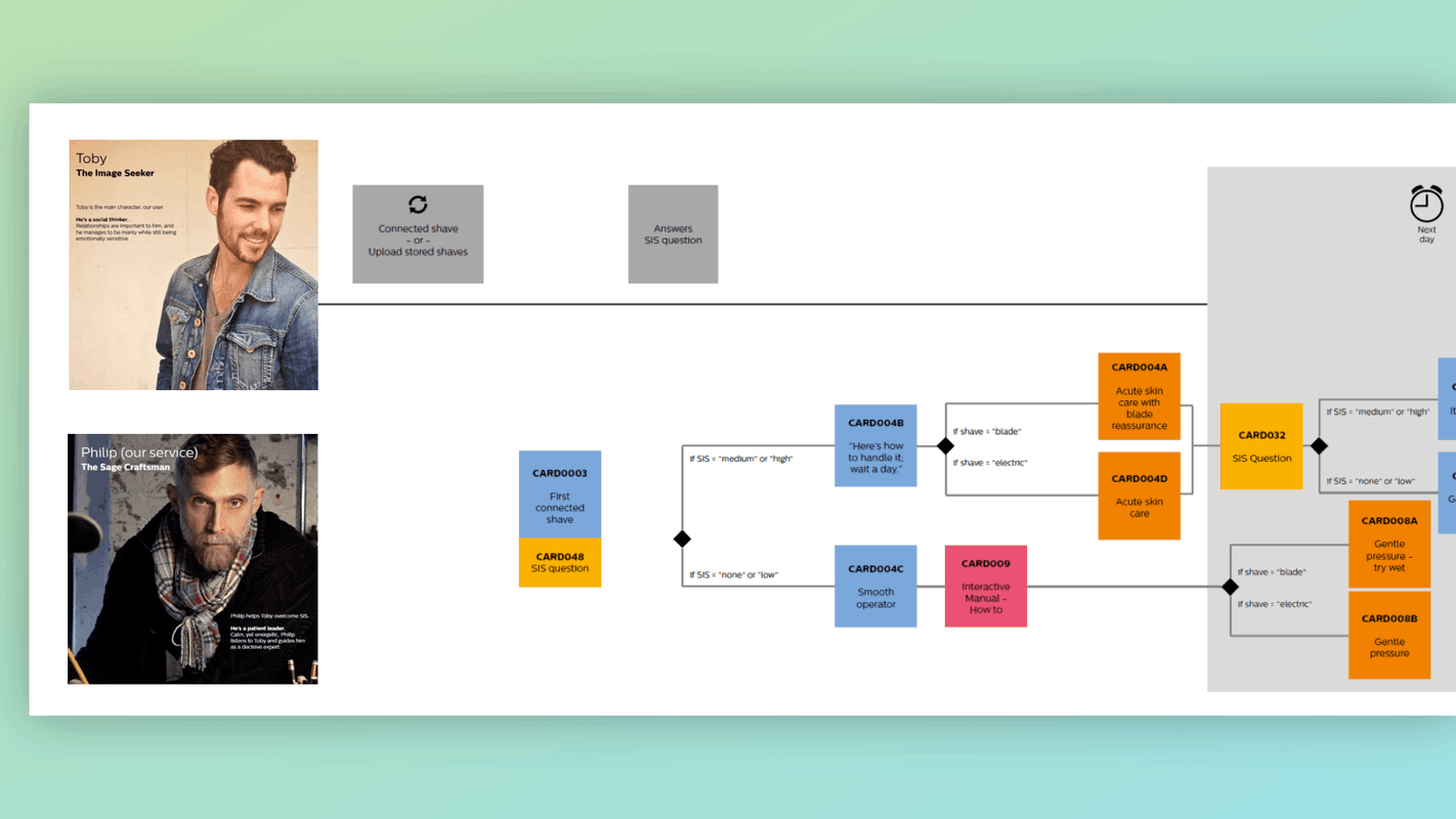 A Narrative Map helps map the story that unfolds between a person and your product. This is a helpful tool for the future of UX.