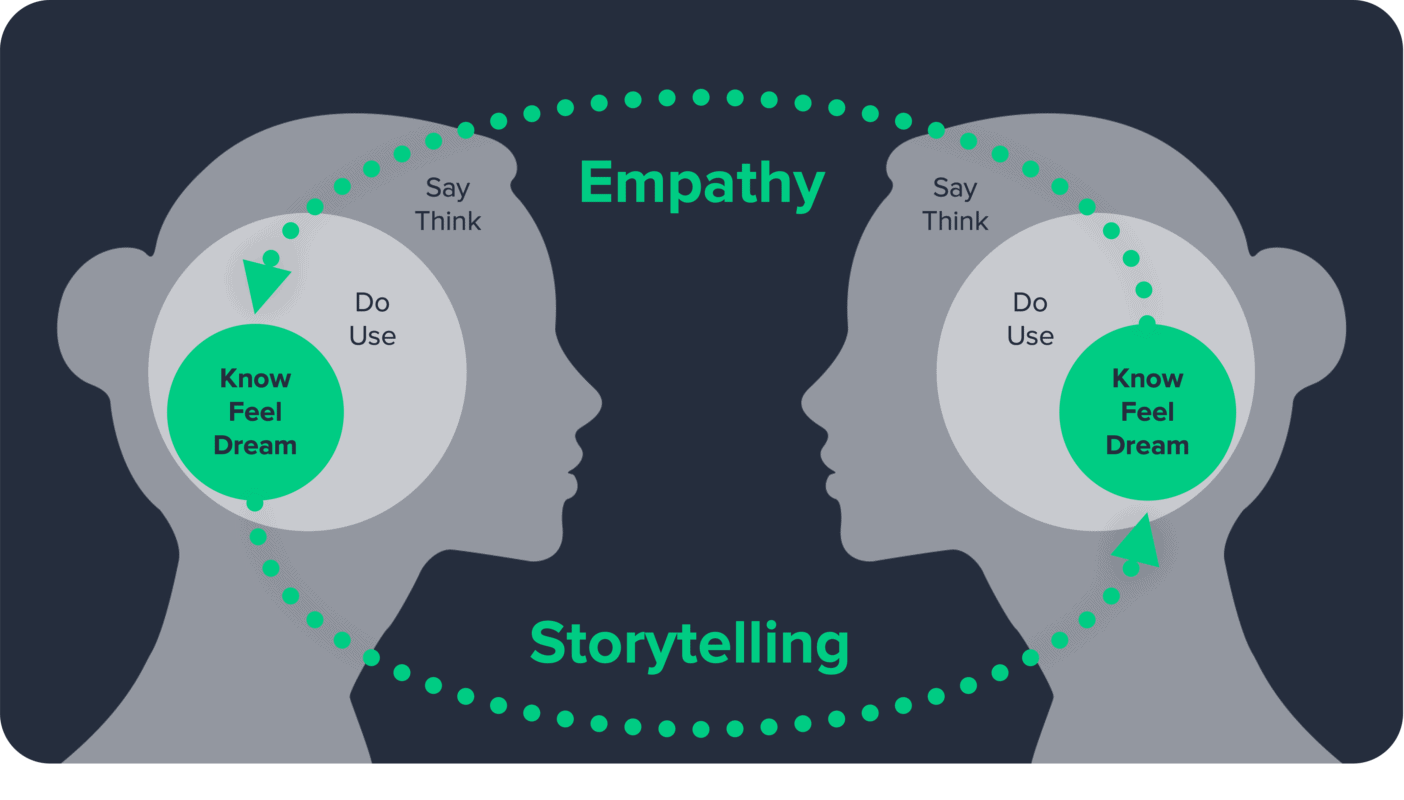 Storytelling is speaking with emotion, a powerful way to navigate the future of UX.
